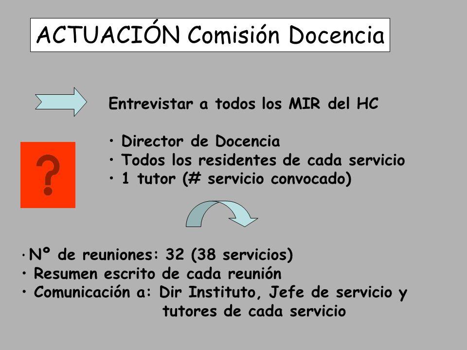 ACTUACIÓN Comisión Docencia Entrevistar a todos los MIR del HC Director de Docencia Todos los residentes de cada servicio 1 tutor (# servicio convocad