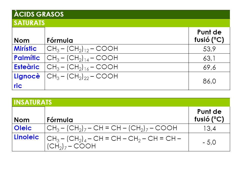 ÀCIDS GRASOS SATURATS NomFórmula Punt de fusió (ºC) Mirístic CH 3 – (CH 2 ) 12 – COOH 53,9 Palmític CH 3 – (CH 2 ) 14 – COOH 63,1 Esteàric CH 3 – (CH