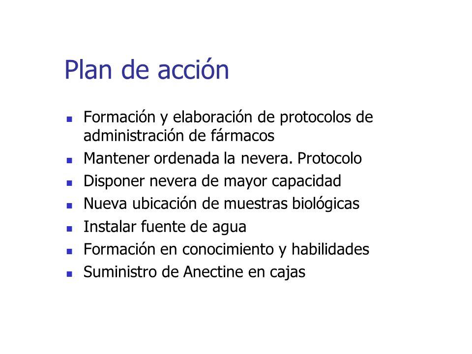Plan de acción Formación y elaboración de protocolos de administración de fármacos Mantener ordenada la nevera. Protocolo Disponer nevera de mayor cap