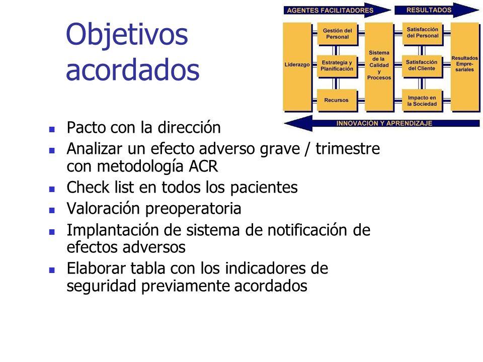 Objetivos acordados Pacto con la dirección Analizar un efecto adverso grave / trimestre con metodología ACR Check list en todos los pacientes Valoraci