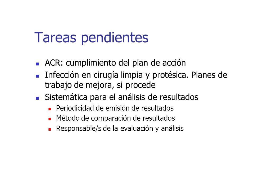 Tareas pendientes ACR: cumplimiento del plan de acción Infección en cirugía limpia y protésica. Planes de trabajo de mejora, si procede Sistemática pa