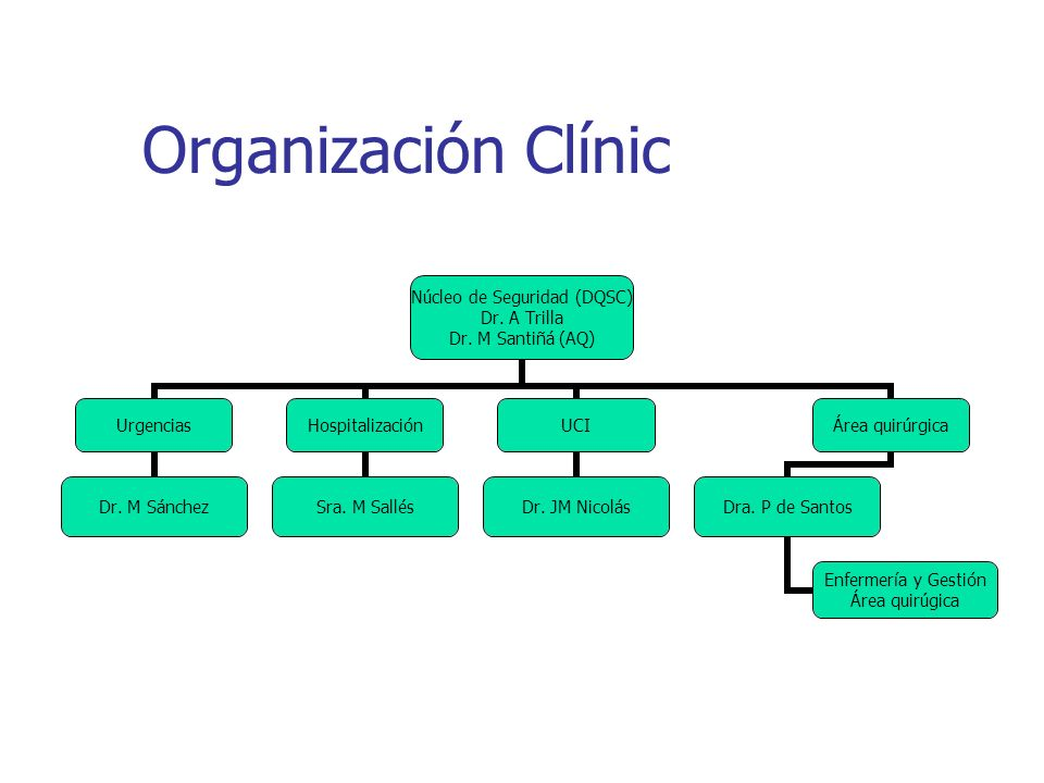 Organización Clínic Núcleo de Seguridad (DQSC) Dr. A Trilla Dr. M Santiñá (AQ) Urgencias Dr. M Sánchez Hospitalización Sra. M Sallés UCI Dr. JM Nicolá