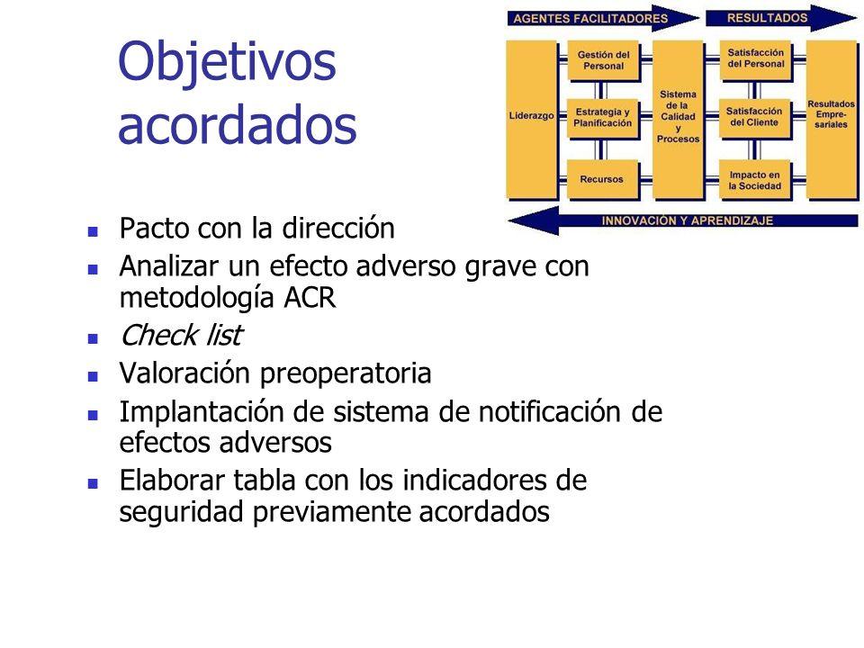 Objetivos acordados Pacto con la dirección Analizar un efecto adverso grave con metodología ACR Check list Valoración preoperatoria Implantación de si