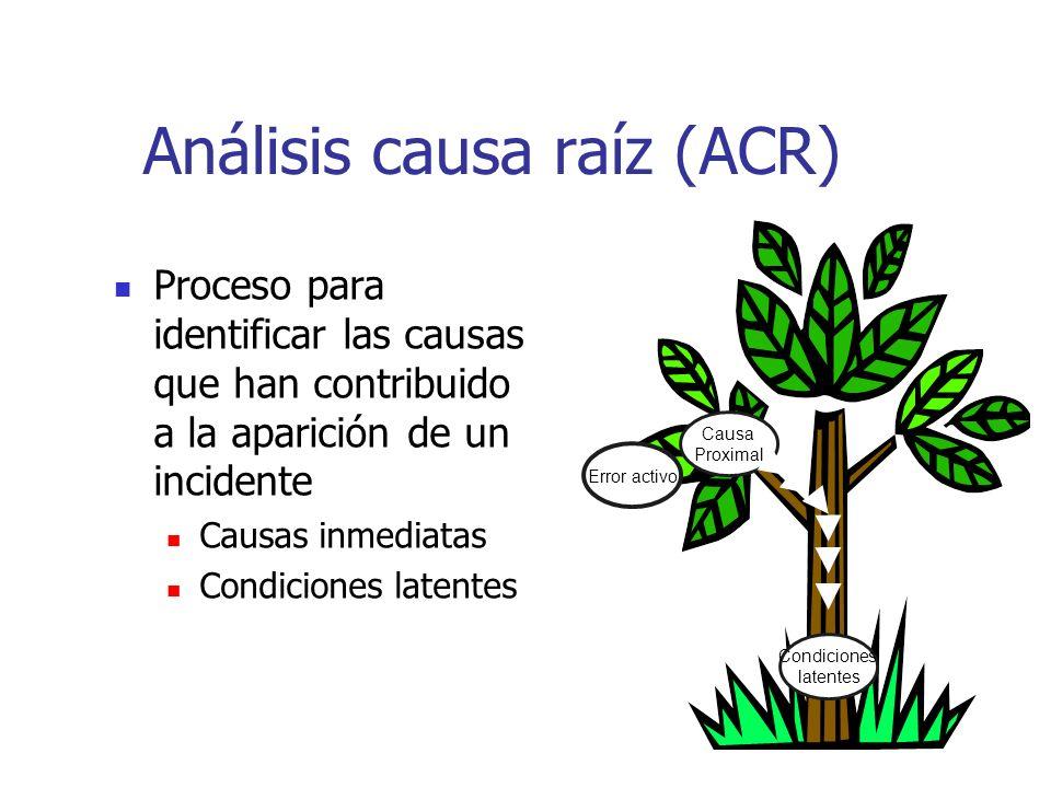 Análisis causa raíz (ACR) Proceso para identificar las causas que han contribuido a la aparición de un incidente Causas inmediatas Condiciones latente