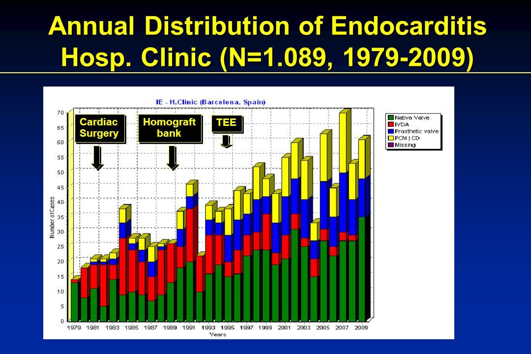 Annual Distribution of Endocarditis Hosp.