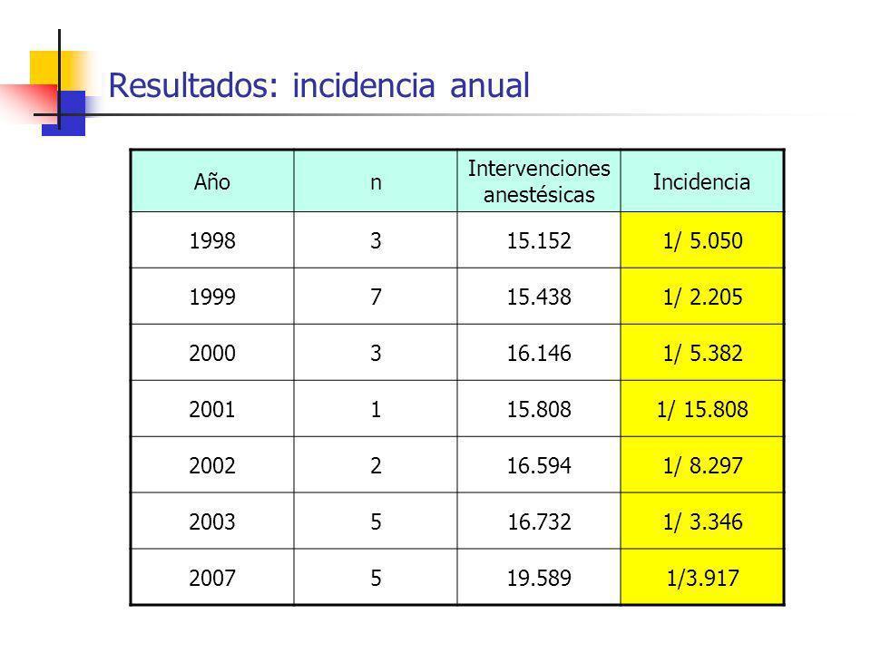 Resultados: incidencia anual Añon Intervenciones anestésicas Incidencia 1998315.1521/ 5.050 1999715.4381/ 2.205 2000316.1461/ 5.382 2001115.8081/ 15.8
