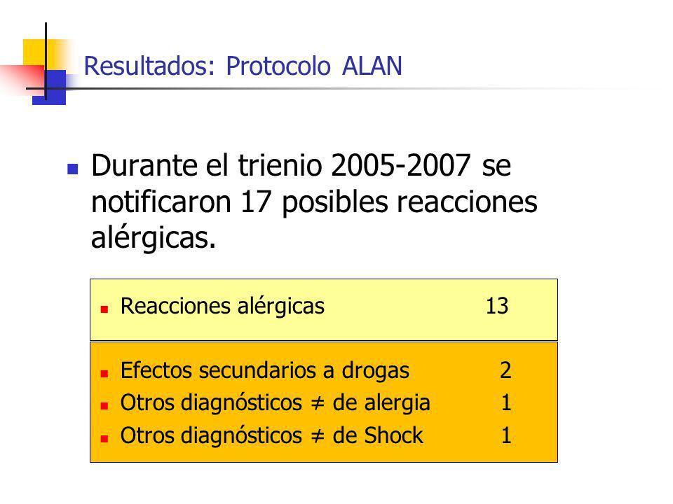 Durante el trienio 2005-2007 se notificaron 17 posibles reacciones alérgicas. Reacciones alérgicas 13 Efectos secundarios a drogas 2 Otros diagnóstico