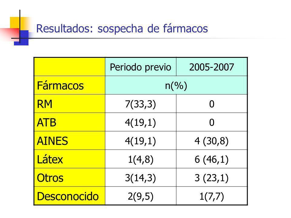 Resultados: sospecha de fármacos Periodo previo2005-2007 Fármacos n(%) RM 7(33,3)0 ATB 4(19,1)0 AINES 4(19,1)4 (30,8) Látex 1(4,8)6 (46,1) Otros 3(14,
