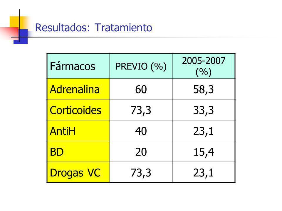 Resultados: Tratamiento Fármacos PREVIO (%) 2005-2007 (%) Adrenalina6058,3 Corticoides73,333,3 AntiH4023,1 BD2015,4 Drogas VC73,323,1