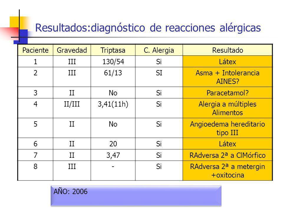 Resultados:diagnóstico de reacciones alérgicas PacienteGravedadTriptasaC. AlergiaResultado 1III130/54SiLátex 2III61/13SIAsma + Intolerancia AINES? 3II