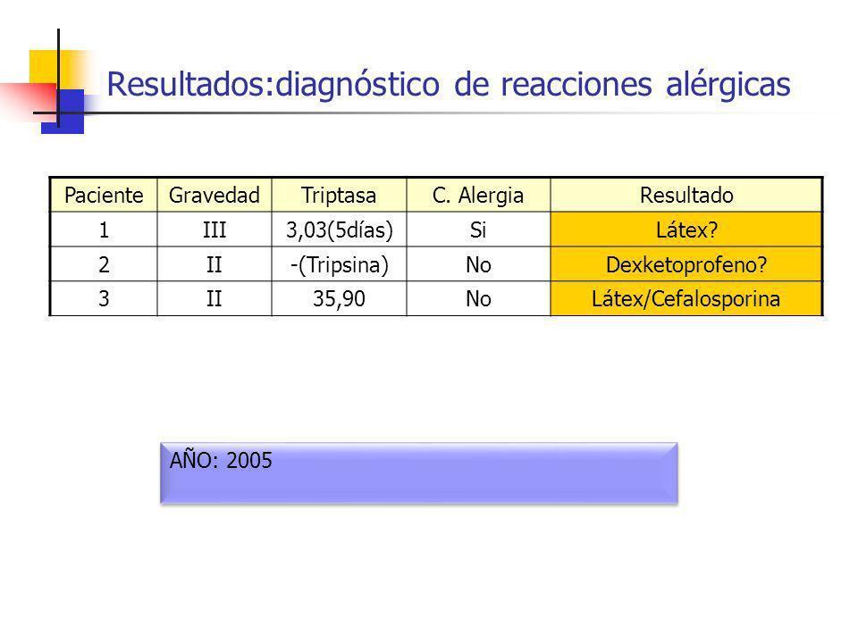 Resultados:diagnóstico de reacciones alérgicas PacienteGravedadTriptasaC. AlergiaResultado 1III3,03(5días)SiLátex? 2II-(Tripsina)NoDexketoprofeno? 3II