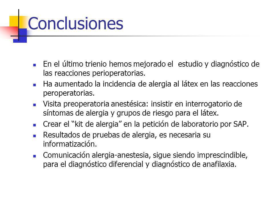 Conclusiones En el último trienio hemos mejorado el estudio y diagnóstico de las reacciones perioperatorias. Ha aumentado la incidencia de alergia al