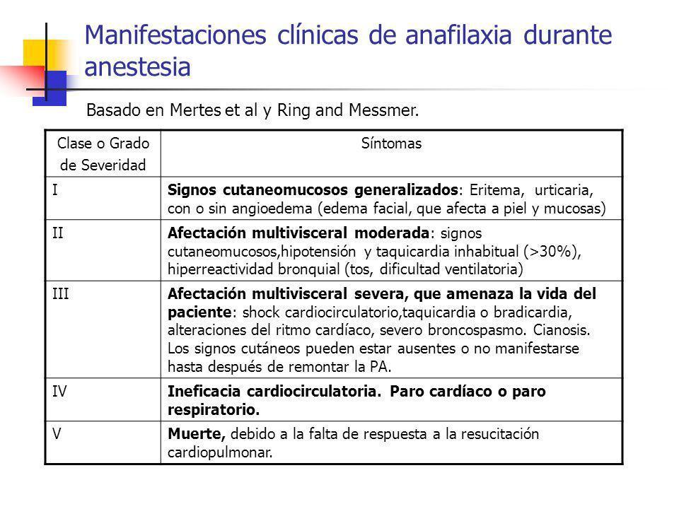 Manifestaciones clínicas de anafilaxia durante anestesia Clase o Grado de Severidad Síntomas ISignos cutaneomucosos generalizados: Eritema, urticaria,