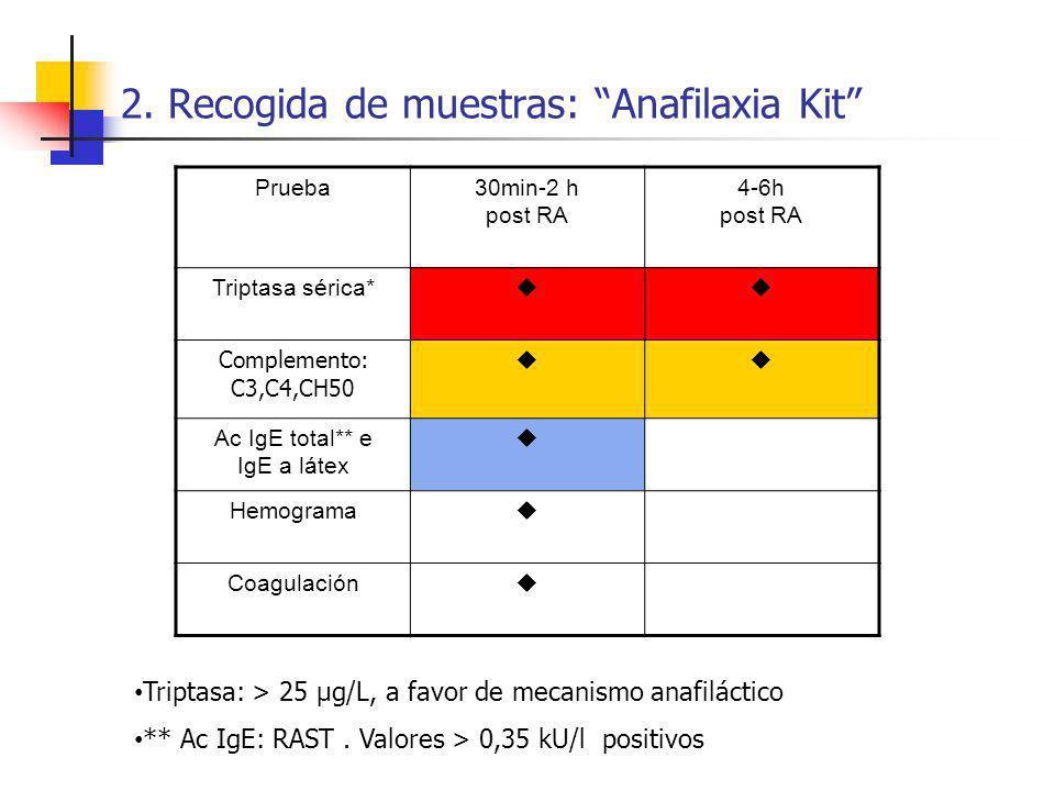 2. Recogida de muestras: Anafilaxia Kit Prueba30min-2 h post RA 4-6h post RA Triptasa sérica* Complemento: C3,C4,CH50 Ac IgE total** e IgE a látex Hem
