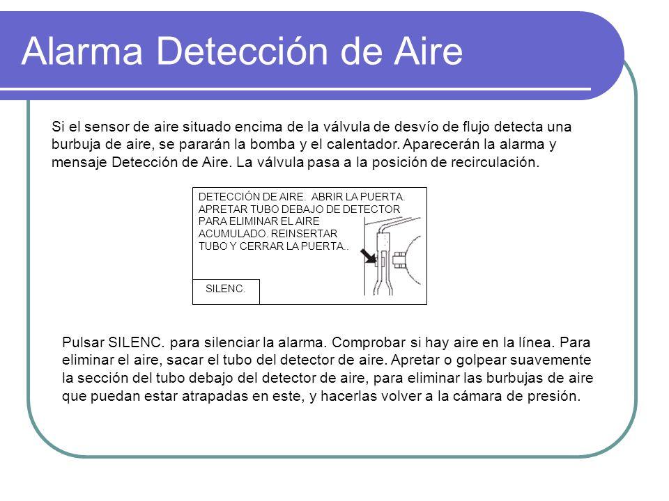Alarma Detección de Aire DETECCIÓN DE AIRE. ABRIR LA PUERTA. APRETAR TUBO DEBAJO DE DETECTOR PARA ELIMINAR EL AIRE ACUMULADO. REINSERTAR TUBO Y CERRAR
