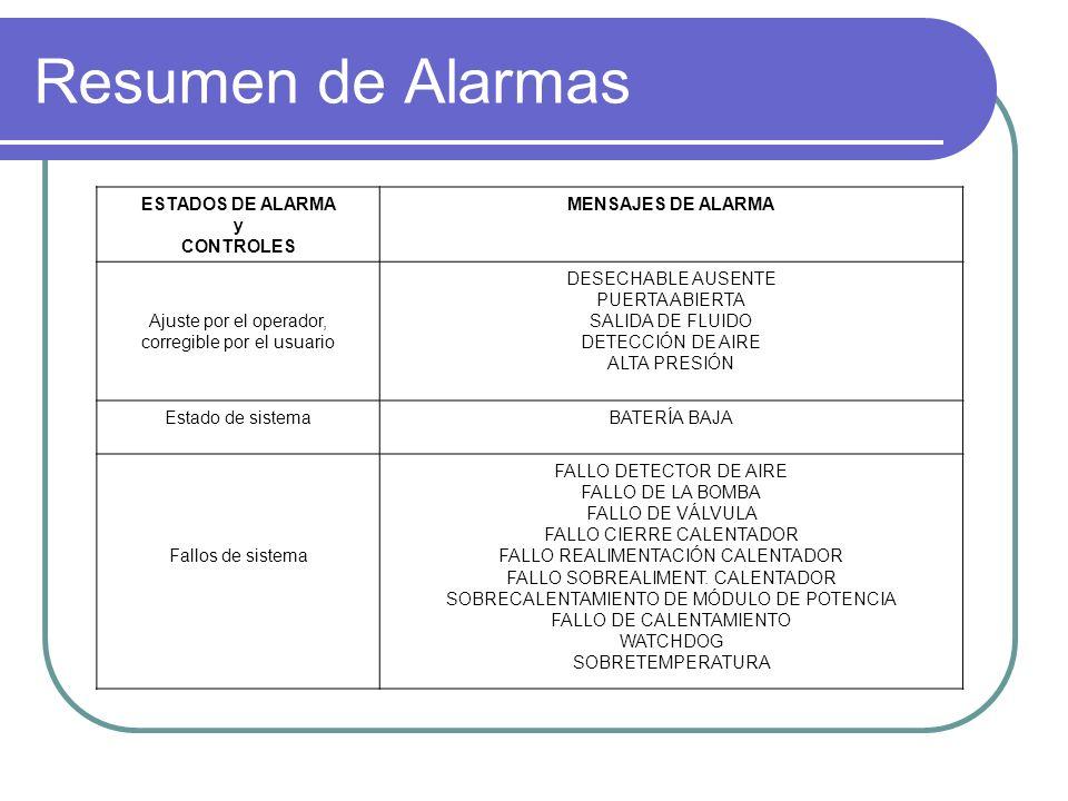 Resumen de Alarmas ESTADOS DE ALARMA y CONTROLES MENSAJES DE ALARMA Ajuste por el operador, corregible por el usuario DESECHABLE AUSENTE PUERTA ABIERTA SALIDA DE FLUIDO DETECCIÓN DE AIRE ALTA PRESIÓN Estado de sistemaBATERÍA BAJA Fallos de sistema FALLO DETECTOR DE AIRE FALLO DE LA BOMBA FALLO DE VÁLVULA FALLO CIERRE CALENTADOR FALLO REALIMENTACIÓN CALENTADOR FALLO SOBREALIMENT.