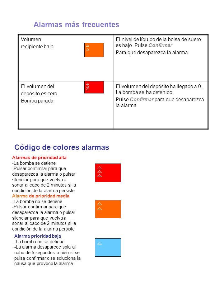 Código de colores alarmas Alarmas de prioridad alta -La bomba se detiene -Pulsar confirmar para que desaparezca la alarma o pulsar silenciar para que