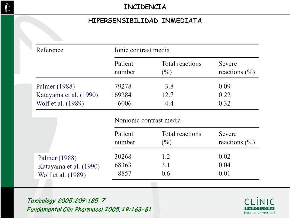 Toxicology 2005;209:185-7 Fundamental Clin Pharmacol 2005;19:163-81 INCIDENCIA HIPERSENSIBILIDAD INMEDIATA