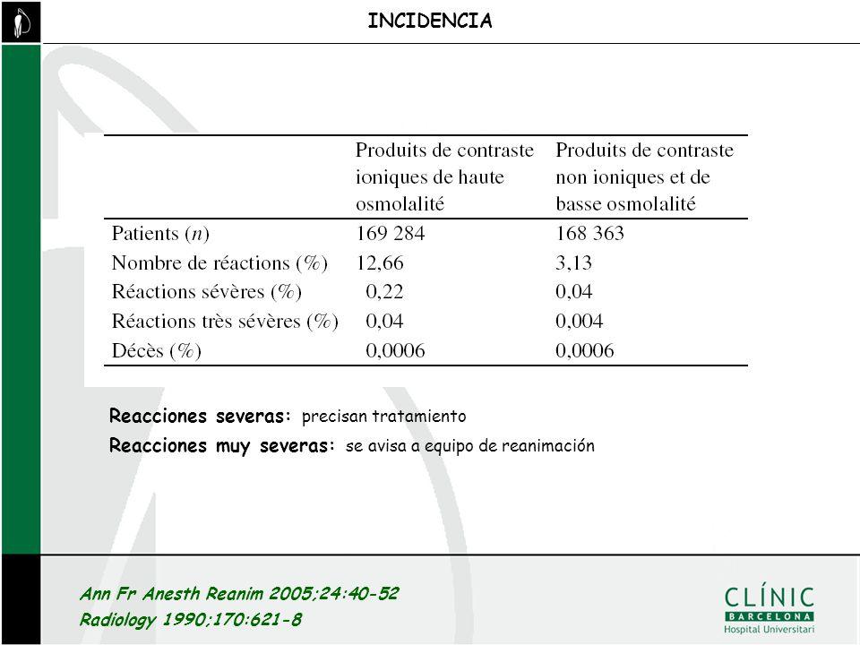Ann Fr Anesth Reanim 2005;24:40-52 Radiology 1990;170:621-8 INCIDENCIA Reacciones severas: precisan tratamiento Reacciones muy severas: se avisa a equ
