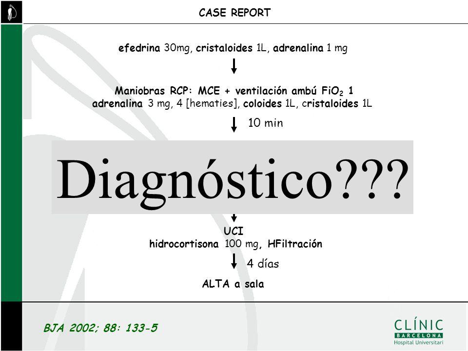 BJA 2002; 88: 133-5 efedrina 30mg, cristaloides 1L, adrenalina 1 mg CASE REPORT Maniobras RCP: MCE + ventilación ambú FiO 2 1 adrenalina 3 mg, 4 [hema
