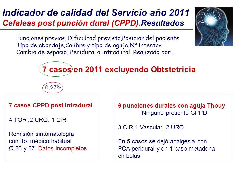 Indicador de calidad del Servicio año 2011 Cefaleas post punción dural (CPPD).Resultados Punciones previas, Dificultad prevista,Posicion del paciente
