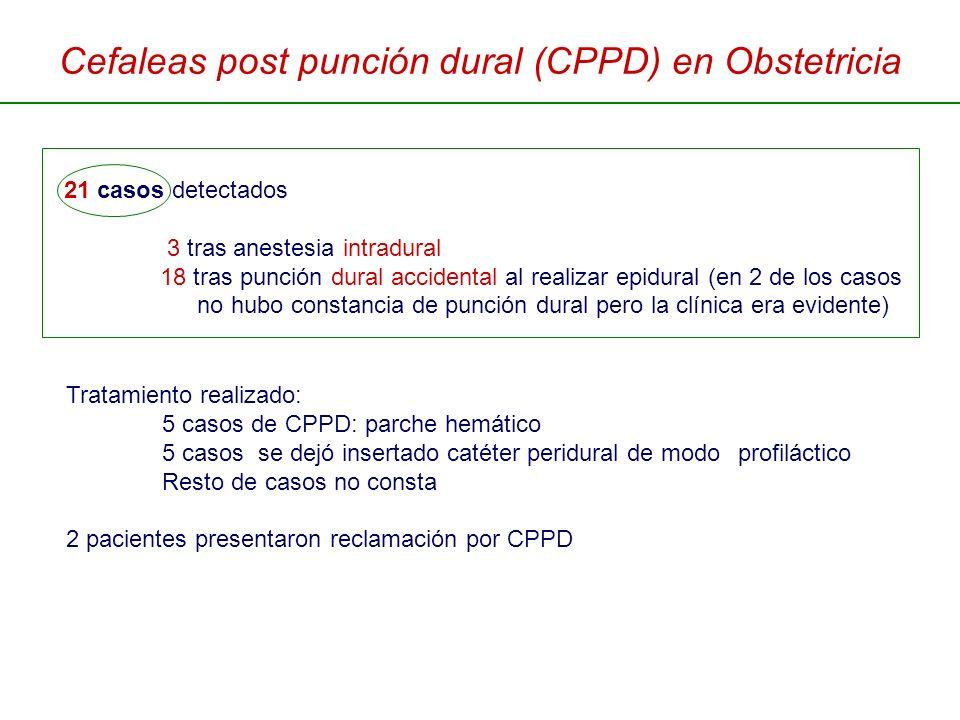 Cefaleas post punción dural (CPPD) en Obstetricia 21 casos detectados 3 tras anestesia intradural 18 tras punción dural accidental al realizar epidura