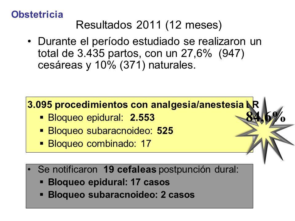 Durante el período estudiado se realizaron un total de 3.435 partos, con un 27,6% (947) cesáreas y 10% (371) naturales. 3.095 procedimientos con analg
