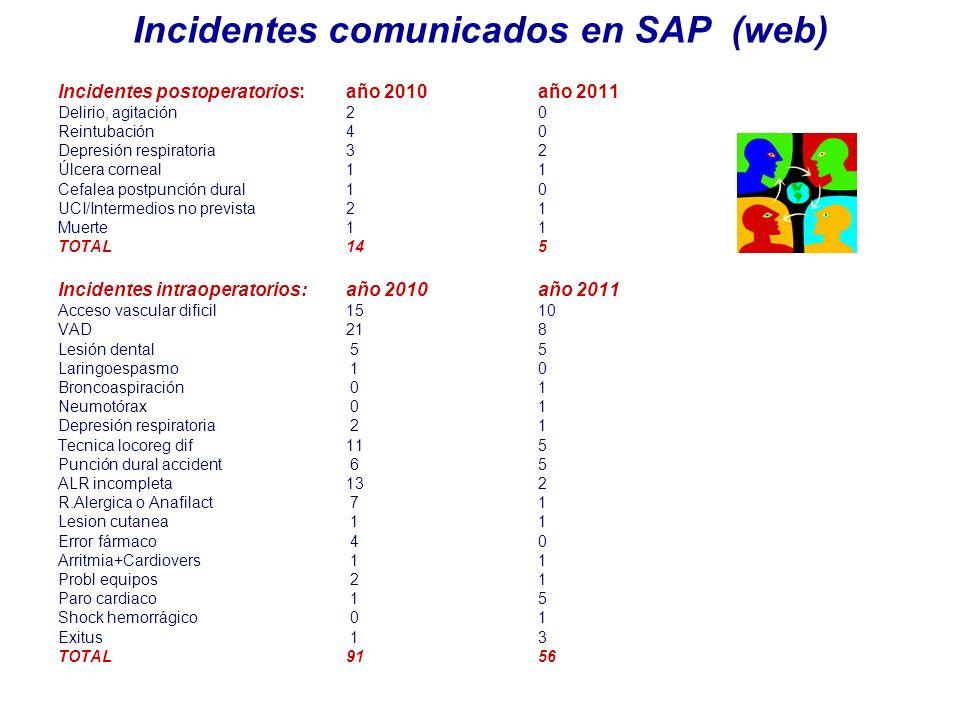 Incidentes comunicados en SAP (web) Incidentes postoperatorios: año 2010año 2011 Delirio, agitación20 Reintubación 40 Depresión respiratoria32 Úlcera