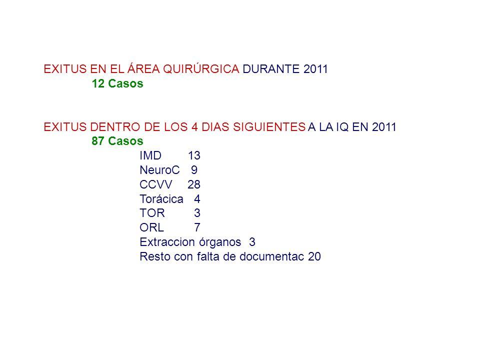 EXITUS EN EL ÁREA QUIRÚRGICA DURANTE 2011 12 Casos EXITUS DENTRO DE LOS 4 DIAS SIGUIENTES A LA IQ EN 2011 87 Casos IMD 13 NeuroC 9 CCVV28 Torácica 4 T