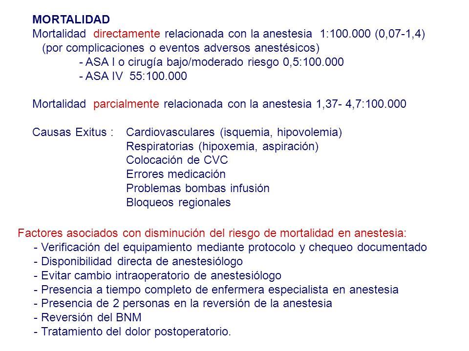 MORTALIDAD Mortalidad directamente relacionada con la anestesia 1:100.000 (0,07-1,4) (por complicaciones o eventos adversos anestésicos) - ASA I o cir