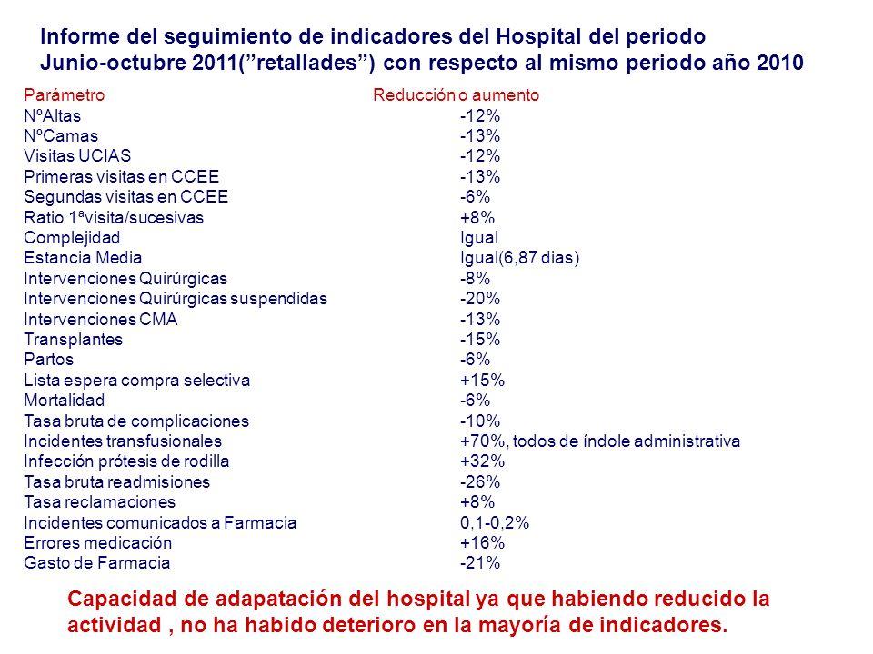 Informe del seguimiento de indicadores del Hospital del periodo Junio-octubre 2011(retallades) con respecto al mismo periodo año 2010 ParámetroReducci