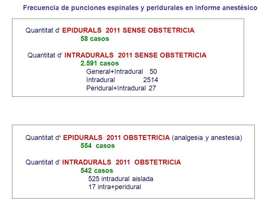 Quantitat d EPIDURALS 2011 SENSE OBSTETRICIA 58 casos Quantitat d INTRADURALS 2011 SENSE OBSTETRICIA 2.591 casos General+Intradural 50 Intradural 2514