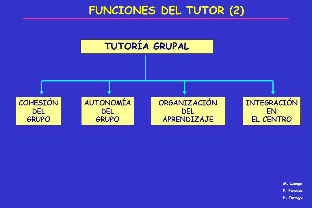 FUNCIONES DEL TUTOR (2) TUTORÍA GRUPAL COHESIÓN DEL GRUPO AUTONOMÍA DEL GRUPO ORGANIZACIÓN DEL APRENDIZAJE INTEGRACIÓN EN EL CENTRO M. Luengo P. Pared