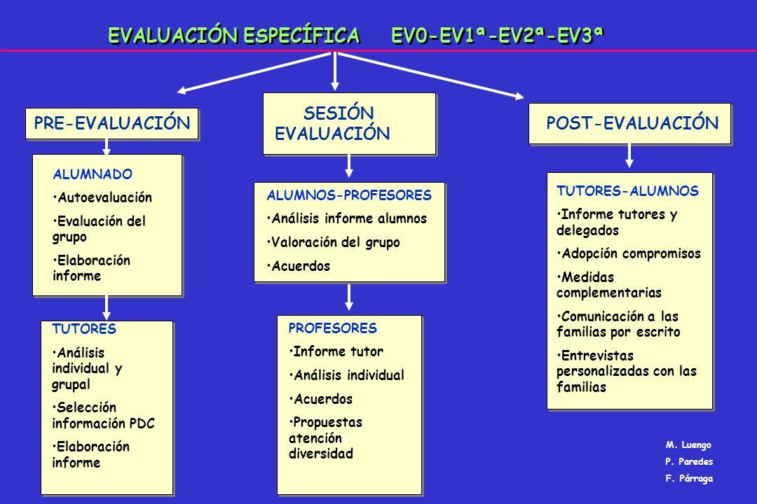 EVALUACIÓN ESPECÍFICA EV0-EV1ª-EV2ª-EV3ª PRE-EVALUACIÓN SESIÓN EVALUACIÓN POST-EVALUACIÓN ALUMNADO Autoevaluación Evaluación del grupo Elaboración inf
