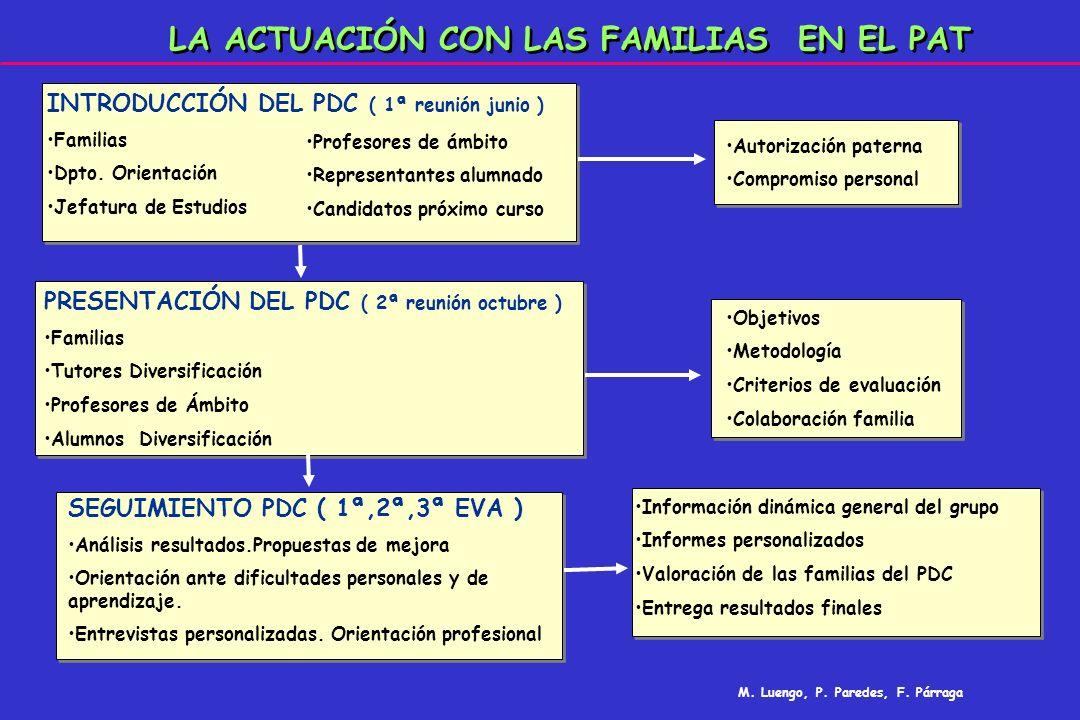 LA ACTUACIÓN CON LAS FAMILIAS EN EL PAT INTRODUCCIÓN DEL PDC ( 1ª reunión junio ) Familias Dpto. Orientación Jefatura de Estudios Autorización paterna