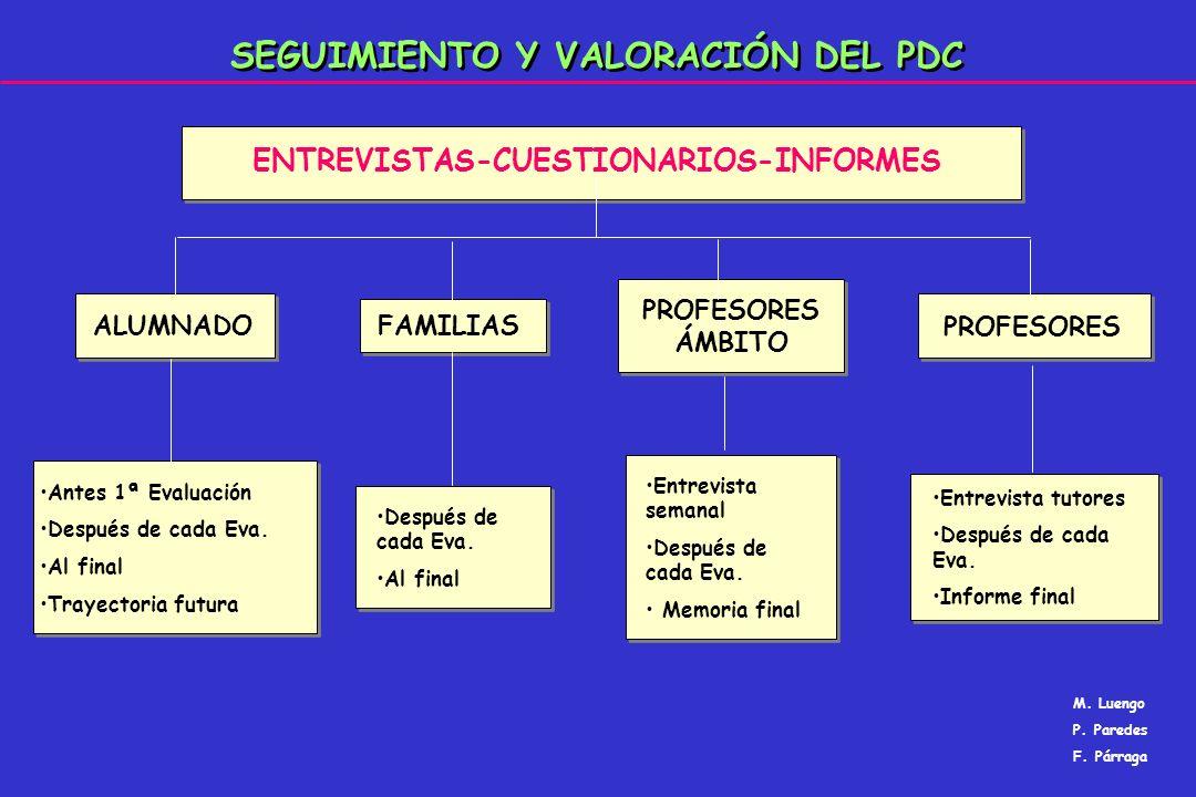 SEGUIMIENTO Y VALORACIÓN DEL PDC ALUMNADOFAMILIAS PROFESORES ÁMBITO PROFESORES ENTREVISTAS-CUESTIONARIOS-INFORMES Antes 1ª Evaluación Después de cada