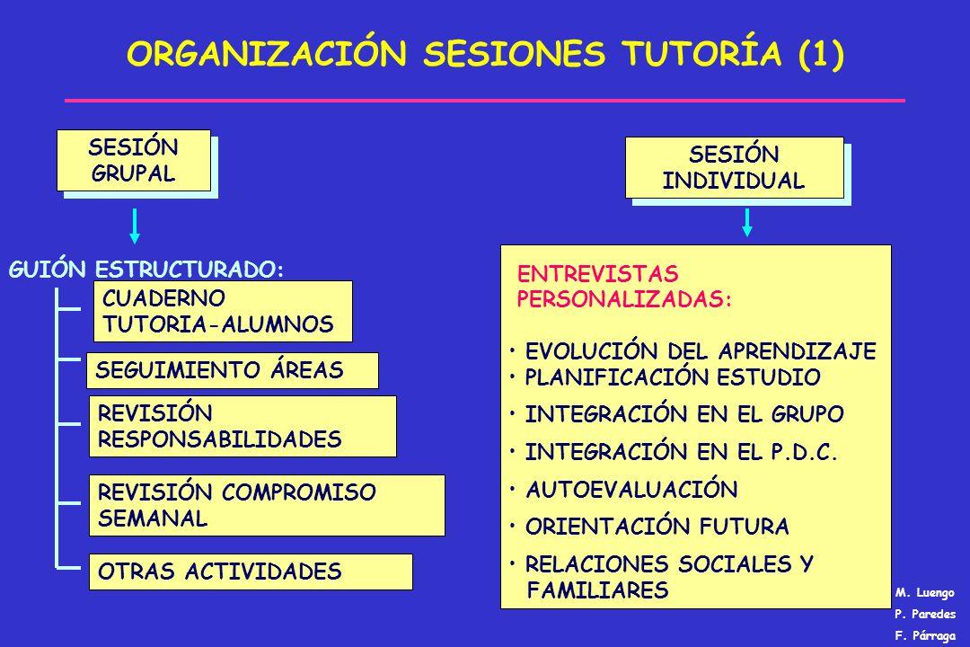 ORGANIZACIÓN SESIONES TUTORÍA (1) SESIÓN GRUPAL SESIÓN INDIVIDUAL CUADERNO TUTORIA-ALUMNOS ENTREVISTAS PERSONALIZADAS: EVOLUCIÓN DEL APRENDIZAJE PLANI