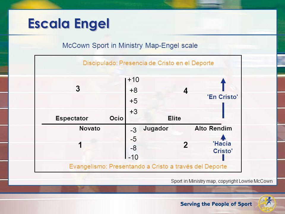 Escala Engel McCown Sport in Ministry Map-Engel scale Discipulado: Presencia de Cristo en el Deporte +10 +8 +5 +3 -3 -5 -8 -10 3 4 12 Espectator Ocio