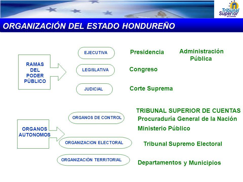 RAMAS DEL PODER PÙBLICO ORGANOS AUTONOMOS EJECUTIVA LEGISLATIVA JUDICIAL ORGANOS DE CONTROL ORGANIZACION ELECTORAL ORGANIZACIÓN TERRITORIAL Presidenci