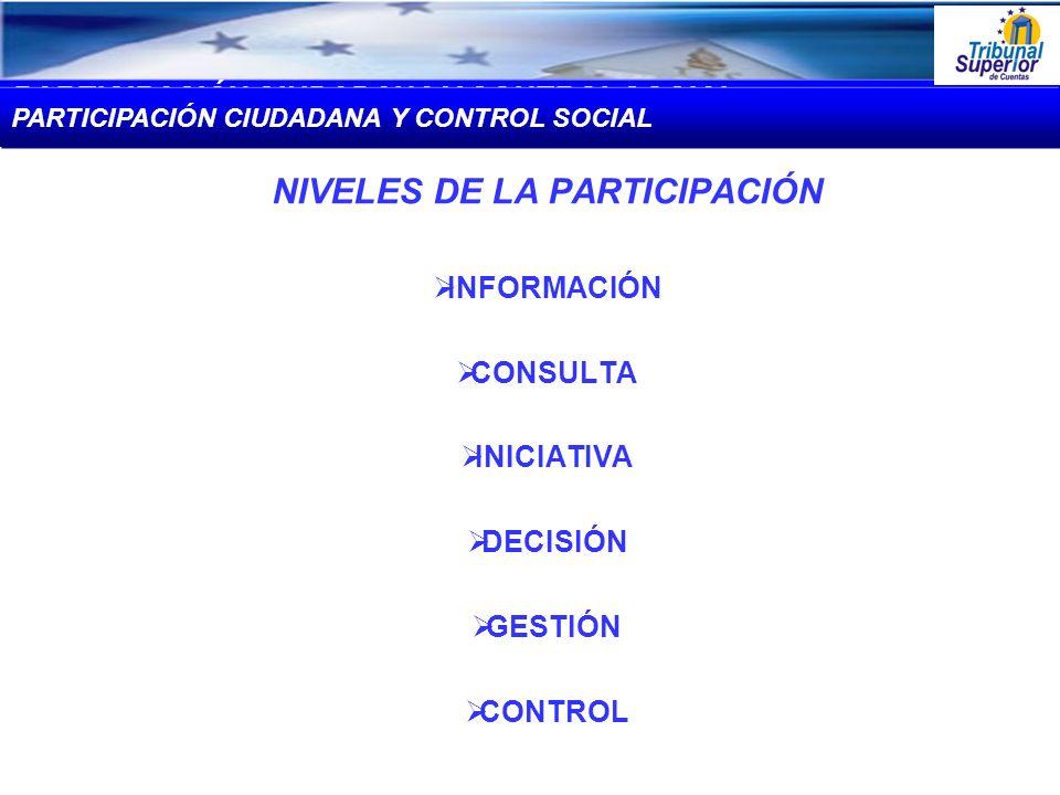 NIVELES DE LA PARTICIPACIÓN INFORMACIÓN CONSULTA INICIATIVA DECISIÓN GESTIÓN CONTROL PARTICIPACIÓN CIUDADANA Y CONTROL SOCIAL