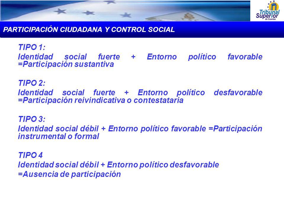 TIPO 1: Identidad social fuerte + Entorno político favorable =Participación sustantiva TIPO 2: Identidad social fuerte + Entorno político desfavorable