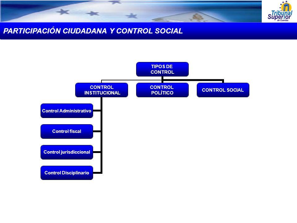 TIPOS DE CONTROL INSTITUCIONAL Control Administrativo Control fiscal Control jurisdiccional Control Disciplinario CONTROL POLÍTICO CONTROL SOCIAL PART