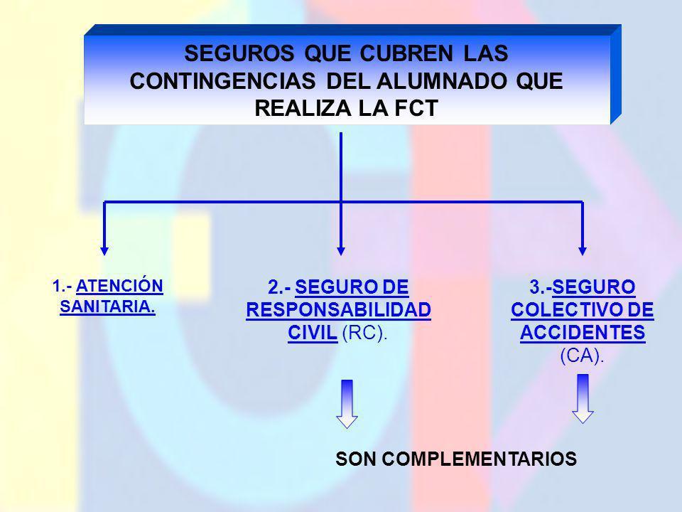 SEGUROS QUE CUBREN LAS CONTINGENCIAS DEL ALUMNADO QUE REALIZA LA FCT 1.- ATENCIÓN SANITARIA. 2.- SEGURO DE RESPONSABILIDAD CIVIL (RC). 3.-SEGURO COLEC