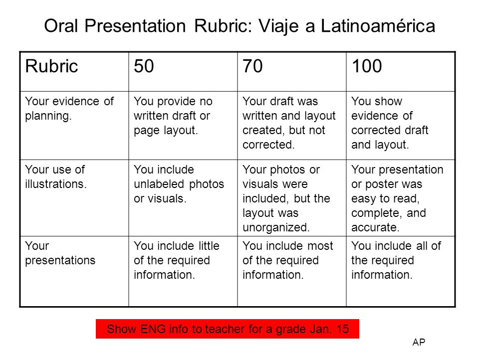 Viernes Poema Due 2/12 or 2/15 Finalize sentences in Spanish Illustrate and label your presentation Organize your final draft –> 20 Sentences in Spanish (Futuro) –Labeled pictures in Spanish –Itinerary chart (ENG) –Make your own copy of sentences to keep –Finalize passport and stamps AP