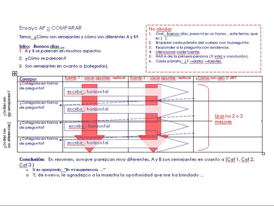 CRS NSHS 2011 Análisis de las preguntas La pregunta [casi] siempre es comparación: ¿cuáles son las semejanzas y cuáles son las diferencias entre A y B