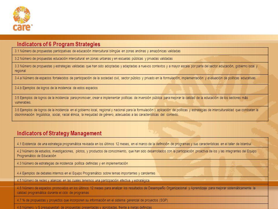 Indicators of 6 Program Strategies Indicators of Strategy Management 3.1 N ú mero de propuestas participativas de educaci ó n intercultural biling ü e en zonas andinas y amaz ó nicas validadas 3.2 N ú mero de propuestas educaci ó n intercultural en zonas urbanas y en escuelas p ú blicas y privadas validadas 3.3 N ú mero de propuestas y estrategias validadas que han sido adoptadas y adaptadas a nuevos contextos y a mayor escala por parte del sector educaci ó n, gobierno local y regional 3.4.a N ú mero de espacios fortalecidos de participaci ó n de la sociedad civil, sector p ú blico y privado en la formulaci ó n, implementaci ó n y evaluaci ó n de pol í ticas educativas 3.4.b Ejemplos de logros de la incidencia de estos espacios 3.5 Ejemplos de logros de la incidencia para promover, crear e implementar pol í ticas de inversi ó n p ú blica para mejorar la calidad de la educaci ó n de los sectores m á s vulnerables.
