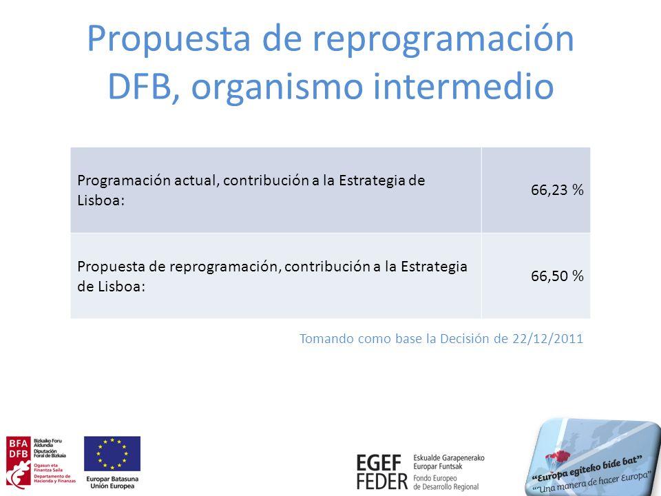 Propuesta de reprogramación DFB, organismo intermedio Programación actual, contribución a la Estrategia de Lisboa: 66,23 % Propuesta de reprogramación, contribución a la Estrategia de Lisboa: 66,50 % Tomando como base la Decisión de 22/12/2011