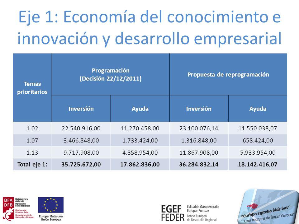Eje 1: Economía del conocimiento e innovación y desarrollo empresarial Temas prioritarios Programación (Decisión 22/12/2011) Propuesta de reprogramación InversiónAyudaInversiónAyuda 1.0222.540.916,0011.270.458,0023.100.076,1411.550.038,07 1.073.466.848,001.733.424,001.316.848,00658.424,00 1.139.717.908,004.858.954,0011.867.908,005.933.954,00 Total eje 1:35.725.672,0017.862.836,0036.284.832,1418.142.416,07