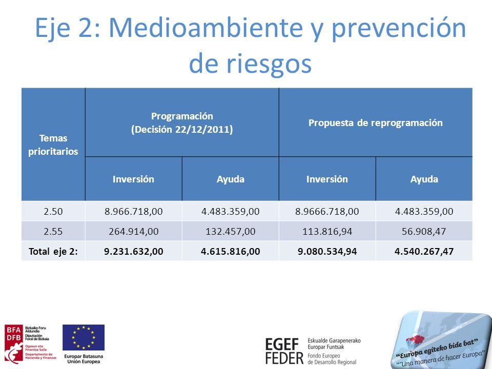 Eje 2: Medioambiente y prevención de riesgos Temas prioritarios Programación (Decisión 22/12/2011) Propuesta de reprogramación InversiónAyudaInversiónAyuda 2.508.966.718,004.483.359,008.9666.718,004.483.359,00 2.55264.914,00132.457,00113.816,9456.908,47 Total eje 2:9.231.632,004.615.816,009.080.534,944.540.267,47