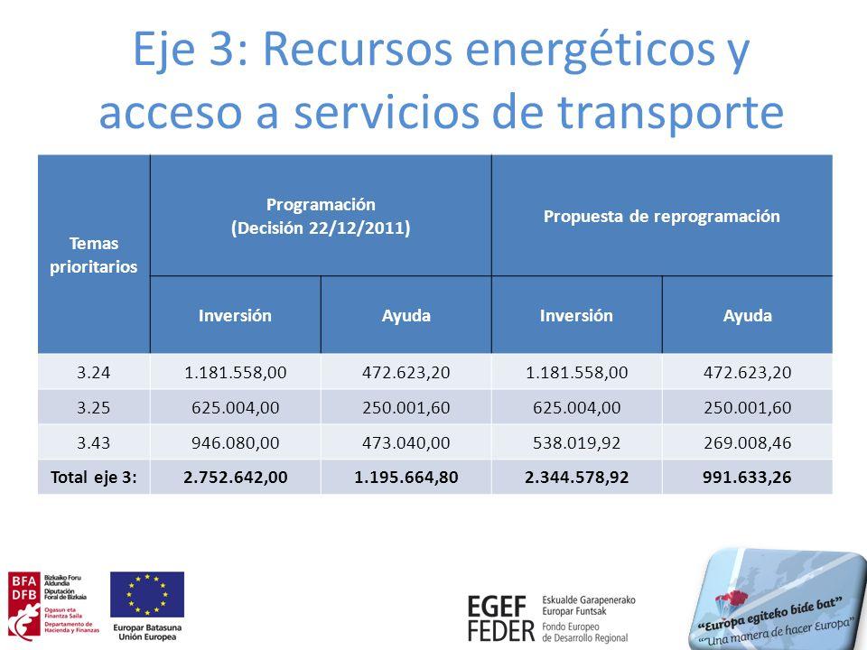 Eje 3: Recursos energéticos y acceso a servicios de transporte Temas prioritarios Programación (Decisión 22/12/2011) Propuesta de reprogramación InversiónAyudaInversiónAyuda 3.241.181.558,00472.623,201.181.558,00472.623,20 3.25625.004,00250.001,60625.004,00250.001,60 3.43946.080,00473.040,00538.019,92269.008,46 Total eje 3:2.752.642,001.195.664,802.344.578,92991.633,26